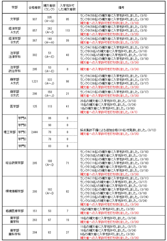 慶應大学2020追加合格