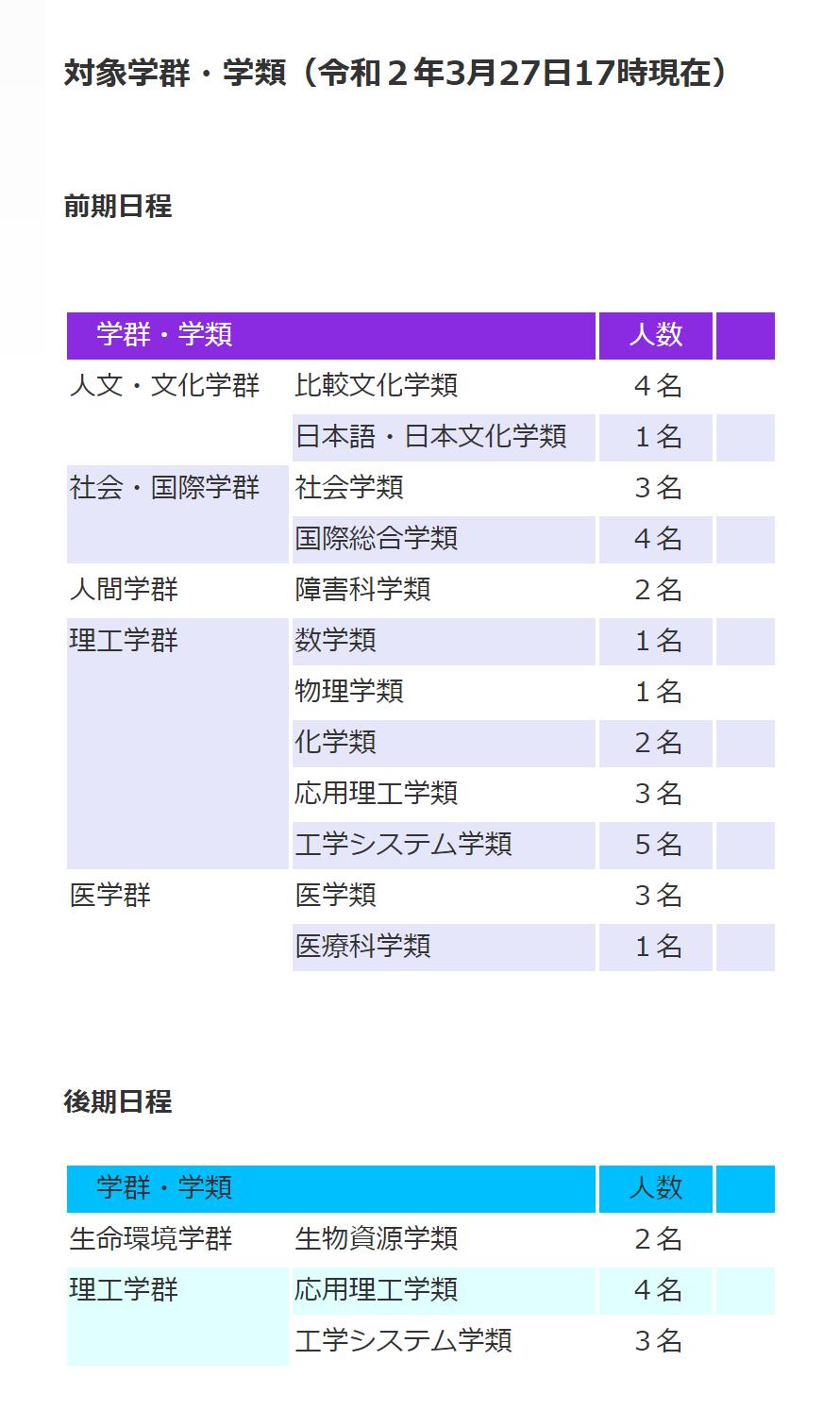 筑波大学追加合格
